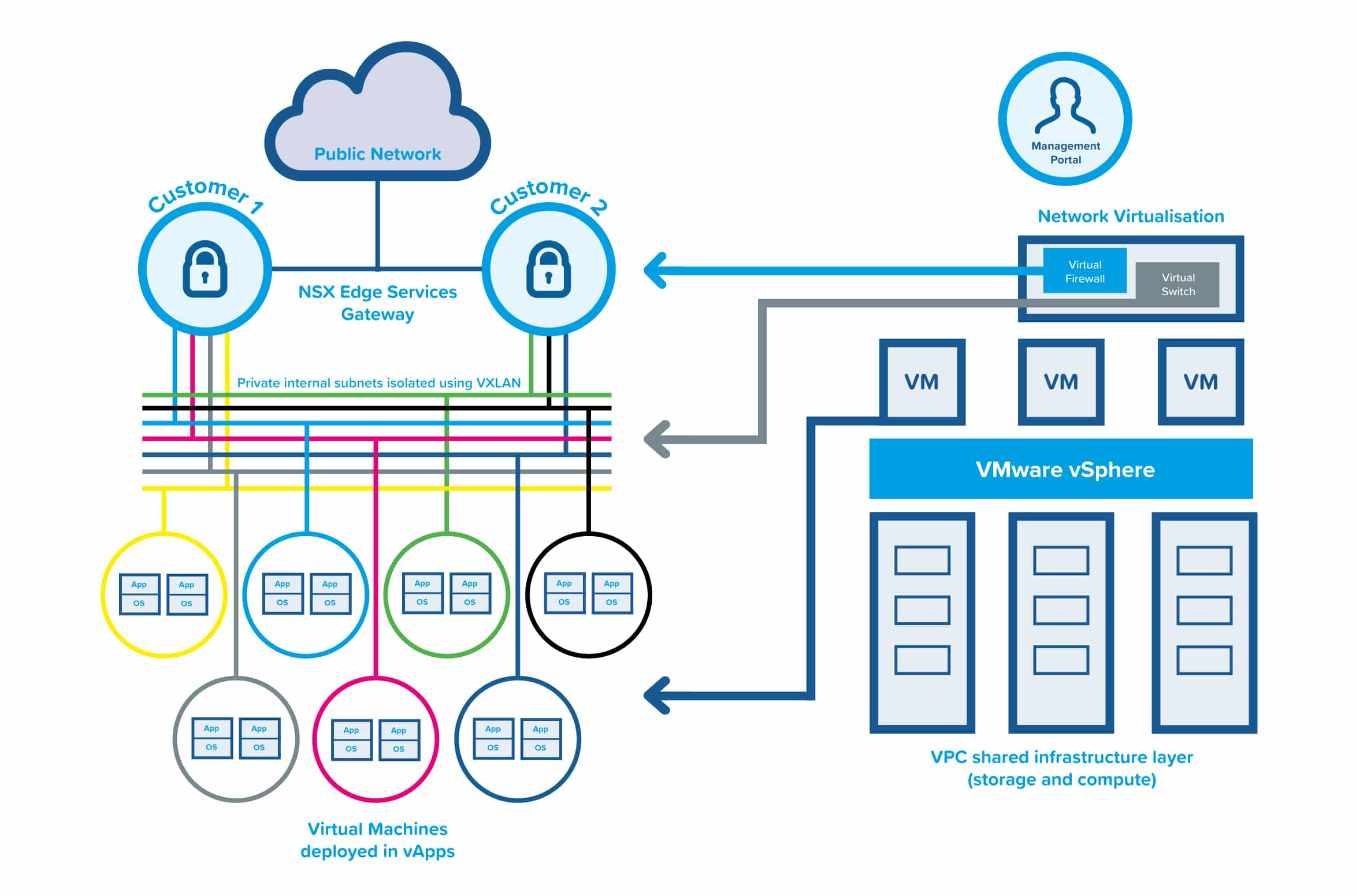 General Tech Spec of what is virtual private cloud hosting